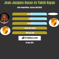 Jean-Jacques Gosso vs Yalcin Kayan h2h player stats