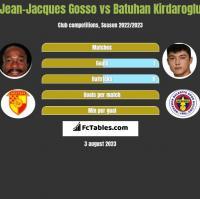 Jean-Jacques Gosso vs Batuhan Kirdaroglu h2h player stats