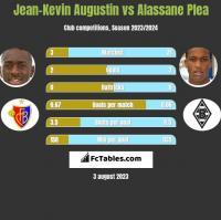 Jean-Kevin Augustin vs Alassane Plea h2h player stats