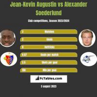 Jean-Kevin Augustin vs Alexander Soederlund h2h player stats