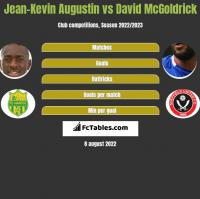 Jean-Kevin Augustin vs David McGoldrick h2h player stats