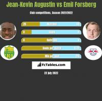 Jean-Kevin Augustin vs Emil Forsberg h2h player stats