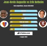 Jean-Kevin Augustin vs Erik Botheim h2h player stats