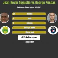 Jean-Kevin Augustin vs George Puscas h2h player stats