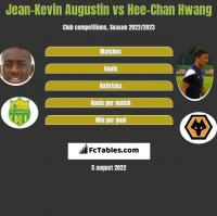 Jean-Kevin Augustin vs Hee-Chan Hwang h2h player stats
