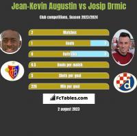Jean-Kevin Augustin vs Josip Drmic h2h player stats