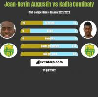 Jean-Kevin Augustin vs Kalifa Coulibaly h2h player stats