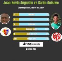 Jean-Kevin Augustin vs Karim Onisiwo h2h player stats