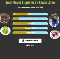 Jean-Kevin Augustin vs Lucas Joao h2h player stats