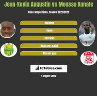 Jean-Kevin Augustin vs Moussa Konate h2h player stats