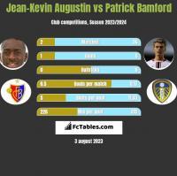 Jean-Kevin Augustin vs Patrick Bamford h2h player stats