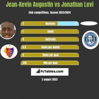 Jean-Kevin Augustin vs Jonathan Levi h2h player stats