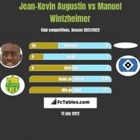 Jean-Kevin Augustin vs Manuel Wintzheimer h2h player stats