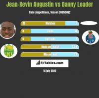 Jean-Kevin Augustin vs Danny Loader h2h player stats