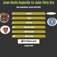 Jean-Kevin Augustin vs Jann-Fiete Arp h2h player stats