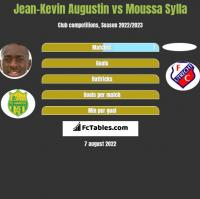 Jean-Kevin Augustin vs Moussa Sylla h2h player stats
