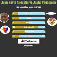 Jean-Kevin Augustin vs Josha Vagnoman h2h player stats