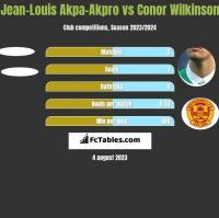 Jean-Louis Akpa-Akpro vs Conor Wilkinson h2h player stats