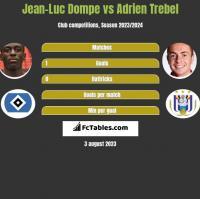 Jean-Luc Dompe vs Adrien Trebel h2h player stats