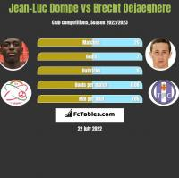 Jean-Luc Dompe vs Brecht Dejaeghere h2h player stats