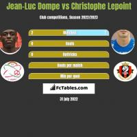 Jean-Luc Dompe vs Christophe Lepoint h2h player stats