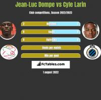Jean-Luc Dompe vs Cyle Larin h2h player stats