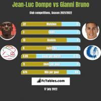 Jean-Luc Dompe vs Gianni Bruno h2h player stats