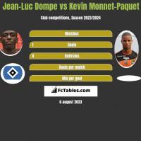 Jean-Luc Dompe vs Kevin Monnet-Paquet h2h player stats
