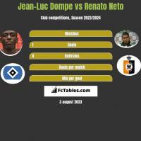 Jean-Luc Dompe vs Renato Neto h2h player stats