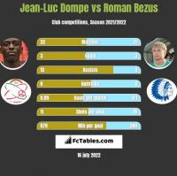 Jean-Luc Dompe vs Roman Bezus h2h player stats