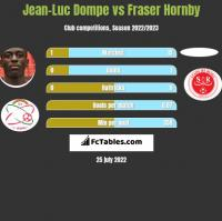 Jean-Luc Dompe vs Fraser Hornby h2h player stats