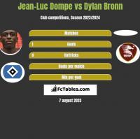 Jean-Luc Dompe vs Dylan Bronn h2h player stats