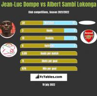 Jean-Luc Dompe vs Albert Sambi Lokonga h2h player stats