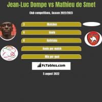 Jean-Luc Dompe vs Mathieu de Smet h2h player stats