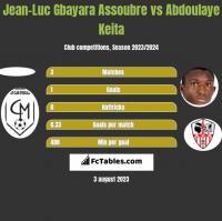 Jean-Luc Gbayara Assoubre vs Abdoulaye Keita h2h player stats