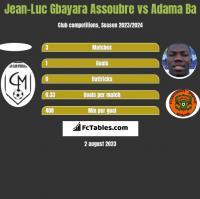 Jean-Luc Gbayara Assoubre vs Adama Ba h2h player stats