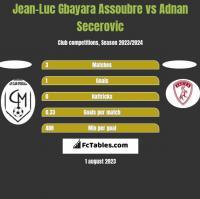 Jean-Luc Gbayara Assoubre vs Adnan Secerovic h2h player stats
