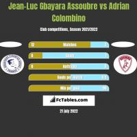 Jean-Luc Gbayara Assoubre vs Adrian Colombino h2h player stats