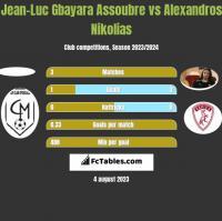 Jean-Luc Gbayara Assoubre vs Alexandros Nikolias h2h player stats