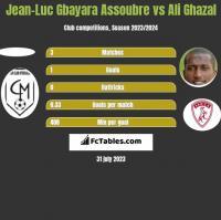 Jean-Luc Gbayara Assoubre vs Ali Ghazal h2h player stats