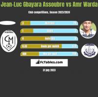 Jean-Luc Gbayara Assoubre vs Amr Warda h2h player stats