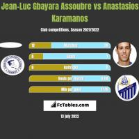 Jean-Luc Gbayara Assoubre vs Anastasios Karamanos h2h player stats