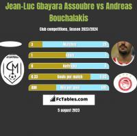 Jean-Luc Gbayara Assoubre vs Andreas Bouchalakis h2h player stats