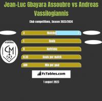 Jean-Luc Gbayara Assoubre vs Andreas Vassilogiannis h2h player stats