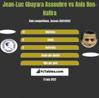 Jean-Luc Gbayara Assoubre vs Anis Ben-Hatira h2h player stats