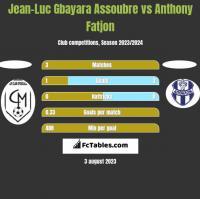 Jean-Luc Gbayara Assoubre vs Anthony Fatjon h2h player stats