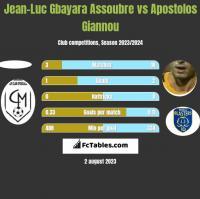 Jean-Luc Gbayara Assoubre vs Apostolos Giannou h2h player stats