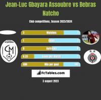 Jean-Luc Gbayara Assoubre vs Bebras Natcho h2h player stats