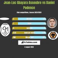 Jean-Luc Gbayara Assoubre vs Daniel Podence h2h player stats