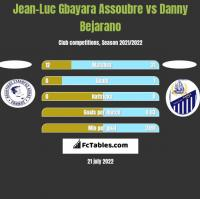 Jean-Luc Gbayara Assoubre vs Danny Bejarano h2h player stats